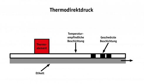 Beim Thermodirektdruck kommt thermo-sensitives Papier zum Einsatz.