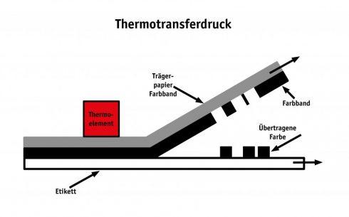 Thermotransferdruck: Farbe von einem Farbband wird auf das Etikett übertragen.