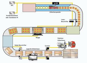 Kennzeichnungsprozess in der Produktion