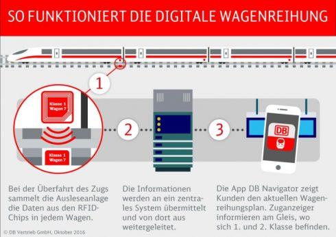 RFID Deutsche Bahn