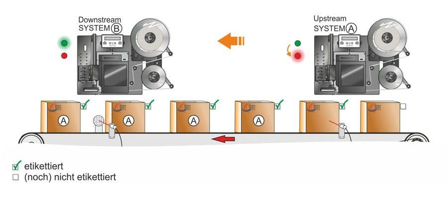 Zero Downtime Etikettierung mit Bluhm Systeme
