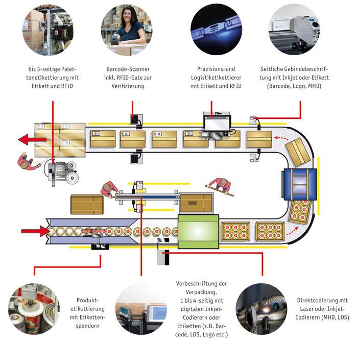 Kennzeichnungstechnologien entlang der Produktionslinie