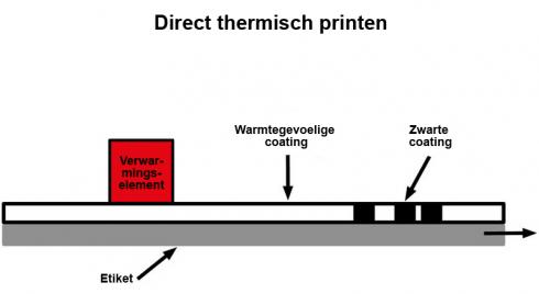 Schema van directe thermische drukmethode