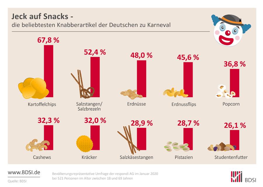 Grafik zu den beliebtesten Knabbersnacks der Deutschen zu Karneval